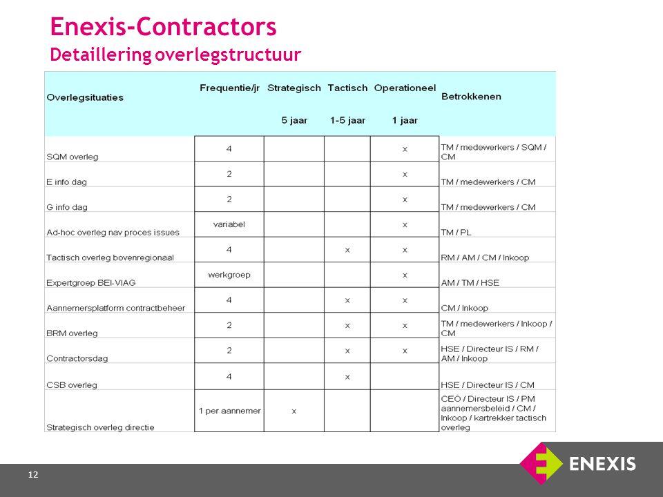 Enexis-Contractors Detaillering overlegstructuur