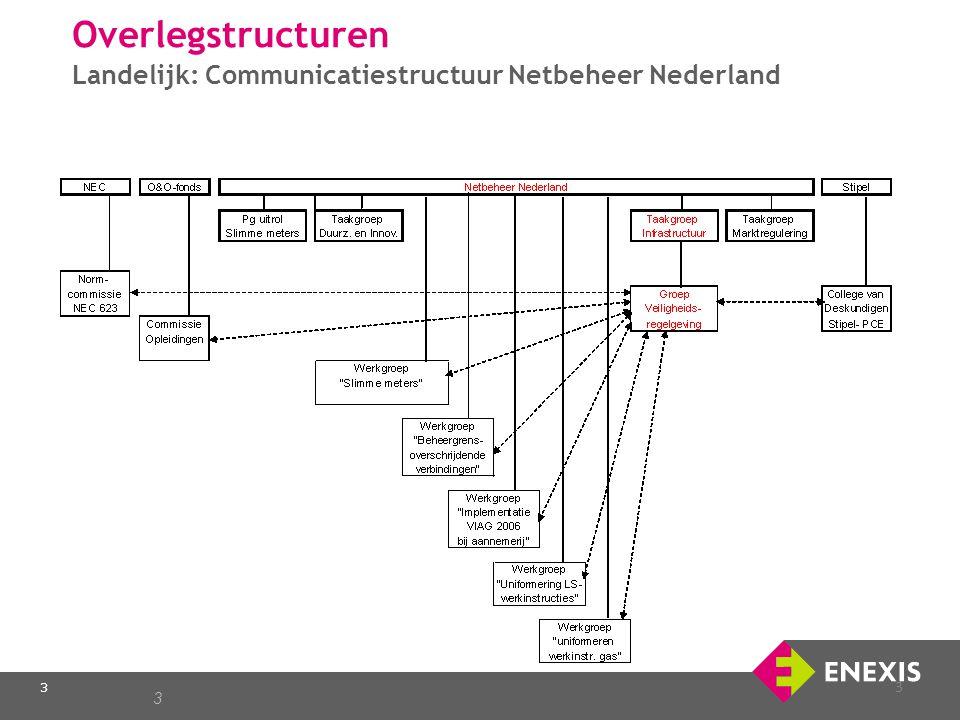 Overlegstructuren Landelijk: Communicatiestructuur Netbeheer Nederland