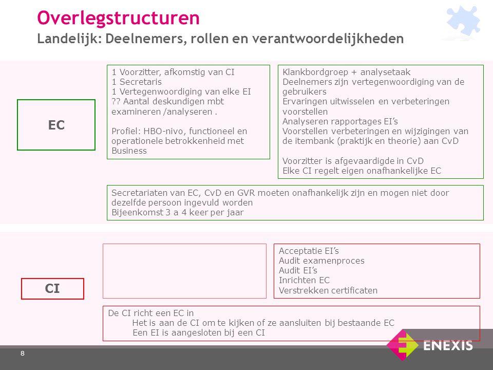 Overlegstructuren Landelijk: Deelnemers, rollen en verantwoordelijkheden