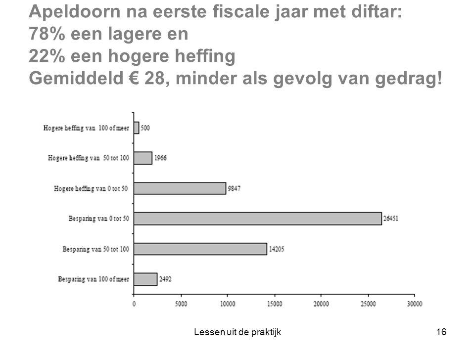 Apeldoorn na eerste fiscale jaar met diftar: 78% een lagere en 22% een hogere heffing Gemiddeld € 28, minder als gevolg van gedrag!