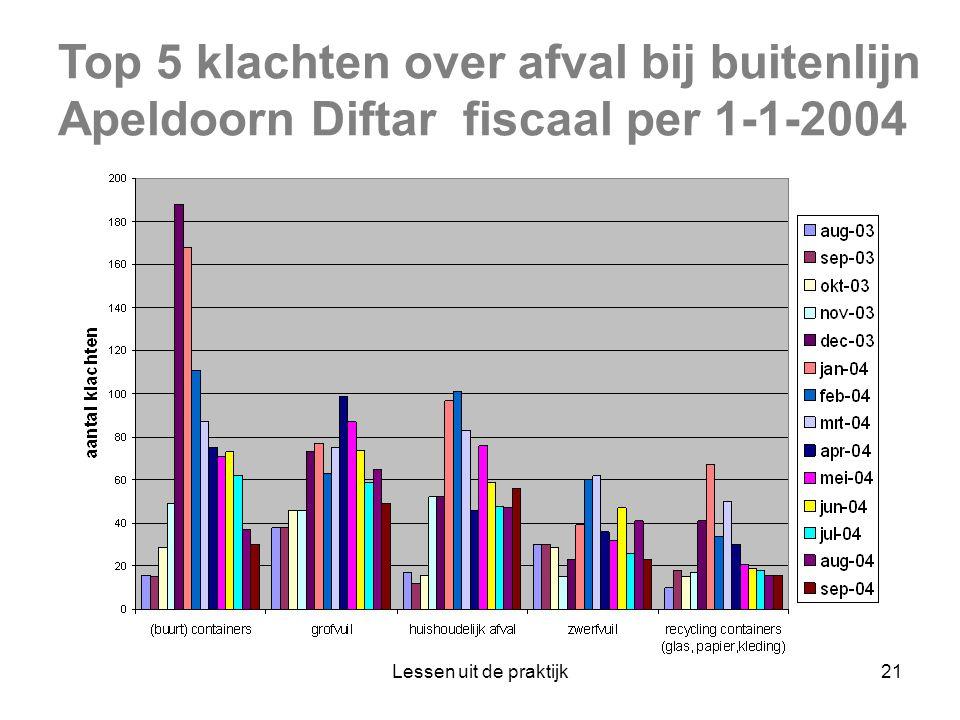 Top 5 klachten over afval bij buitenlijn Apeldoorn Diftar fiscaal per 1-1-2004