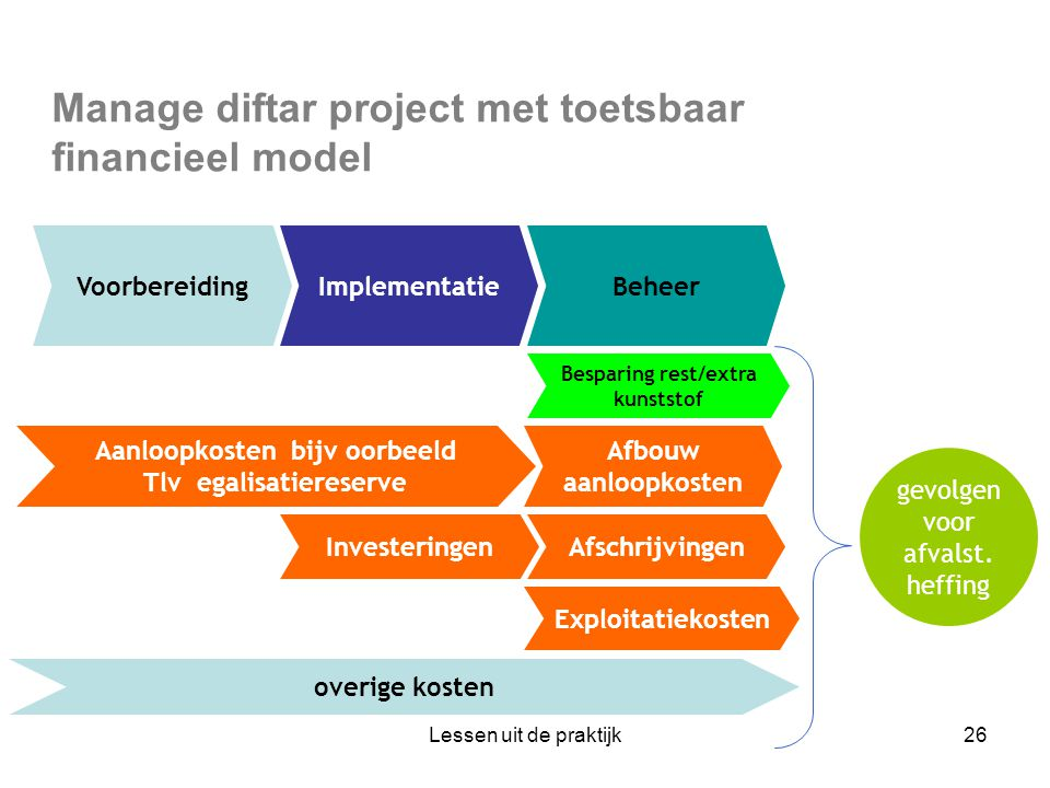 Manage diftar project met toetsbaar financieel model