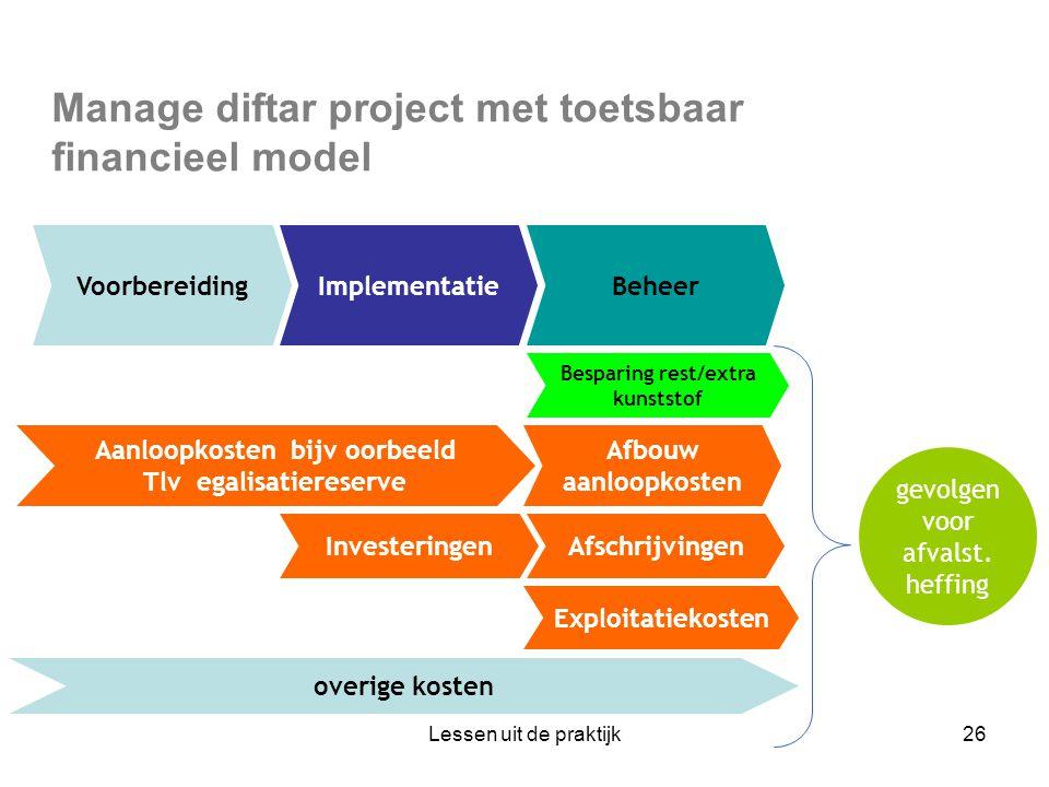 Manage diftar project met toetsbaar financieel model