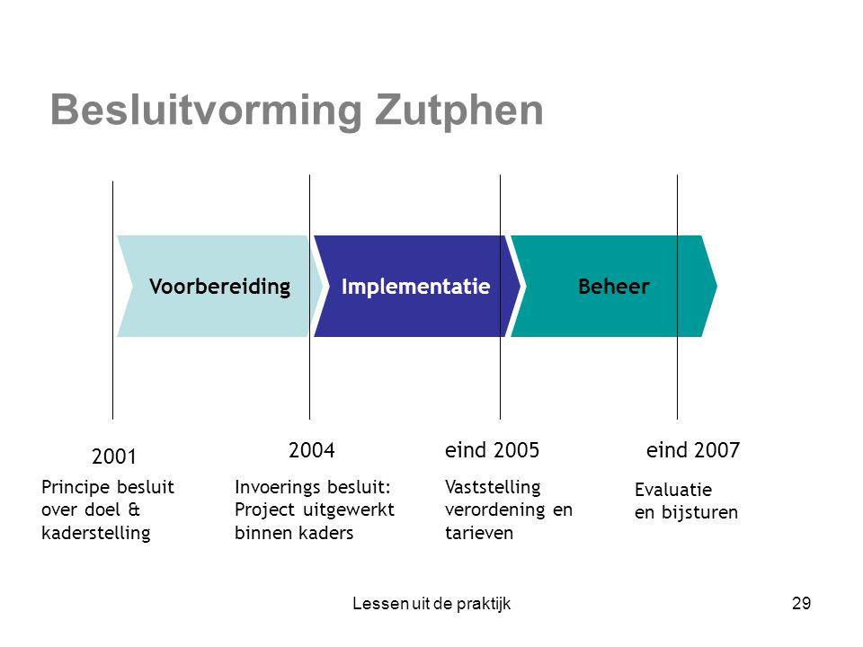 Besluitvorming Zutphen