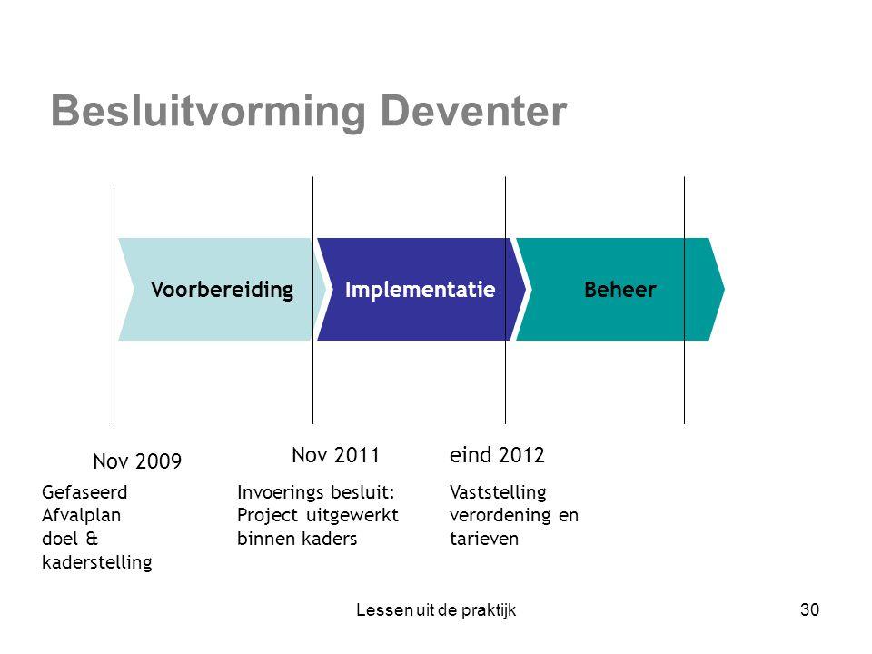 Besluitvorming Deventer