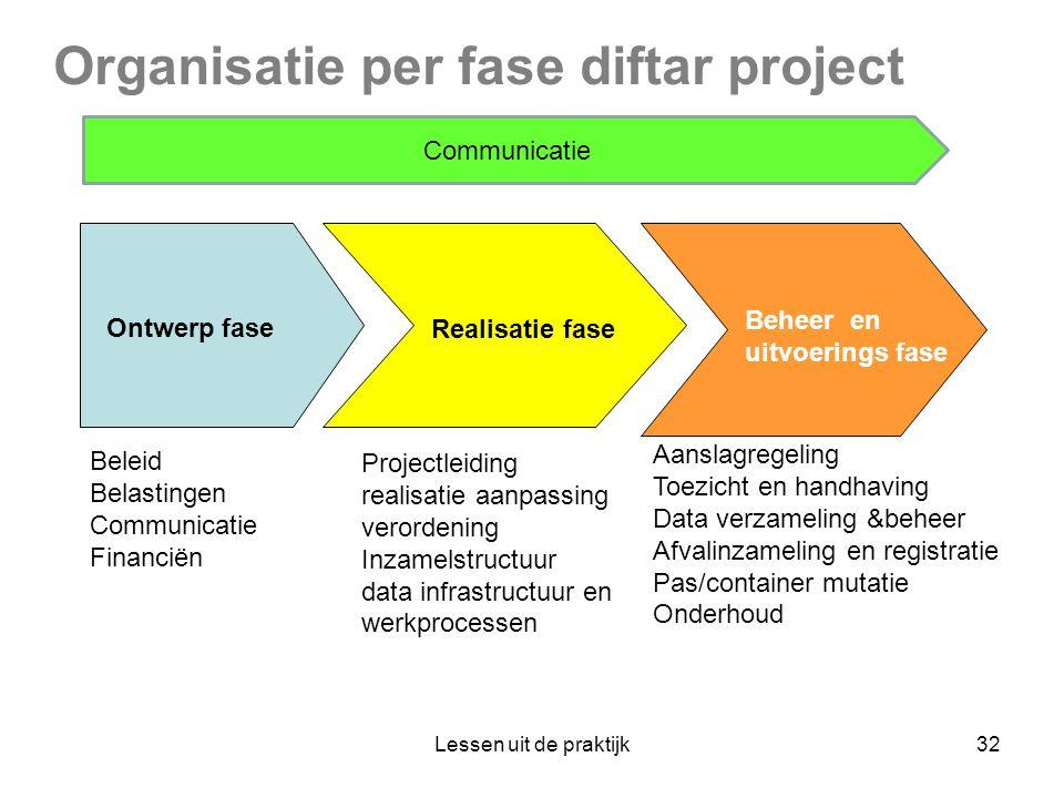 Organisatie per fase diftar project