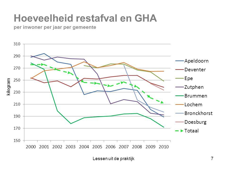 Hoeveelheid restafval en GHA per inwoner per jaar per gemeente
