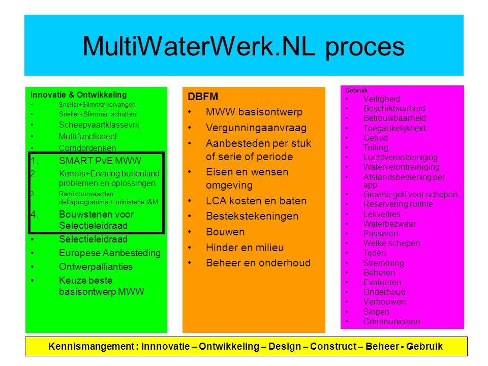 MultiWaterWerk.NL proces