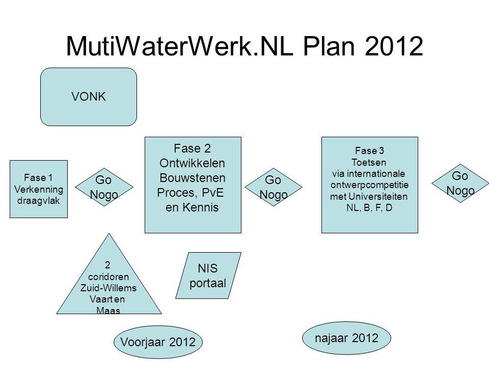 MutiWaterWerk.NL Plan 2012 VONK Fase 2 Ontwikkelen Bouwstenen