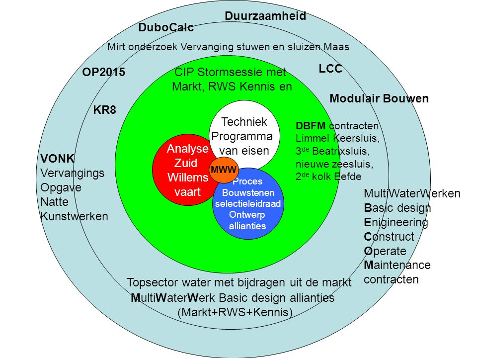 MultiWaterWerk Basic design allianties