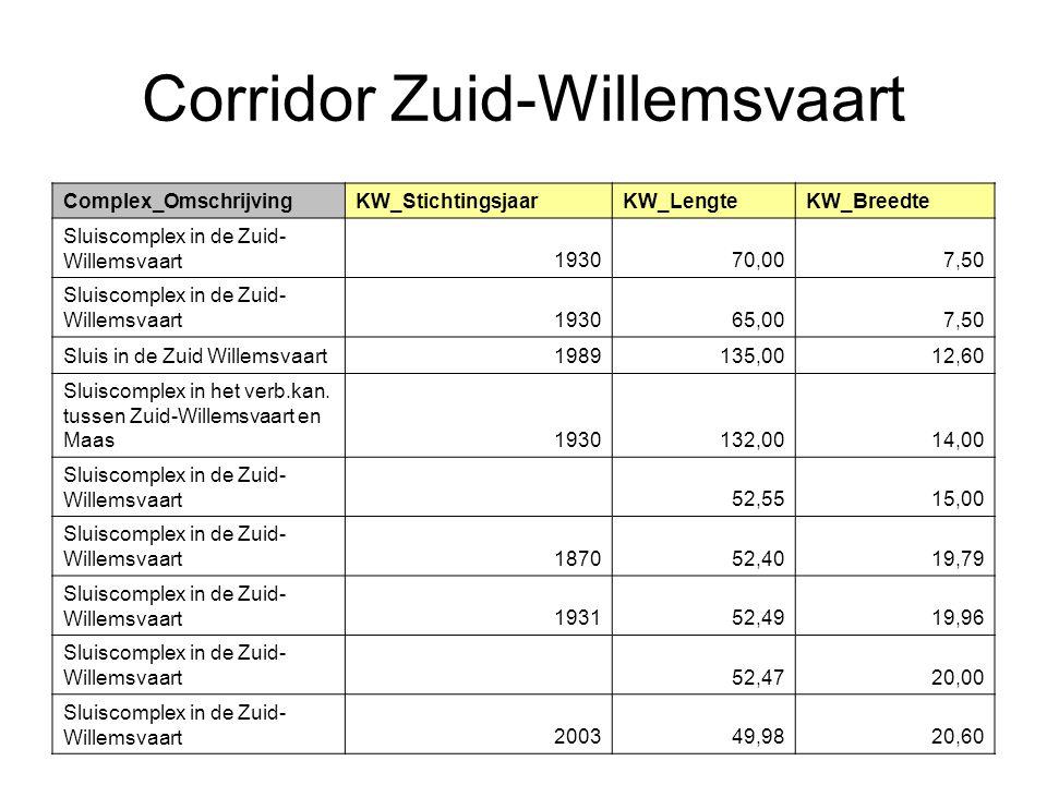 Corridor Zuid-Willemsvaart