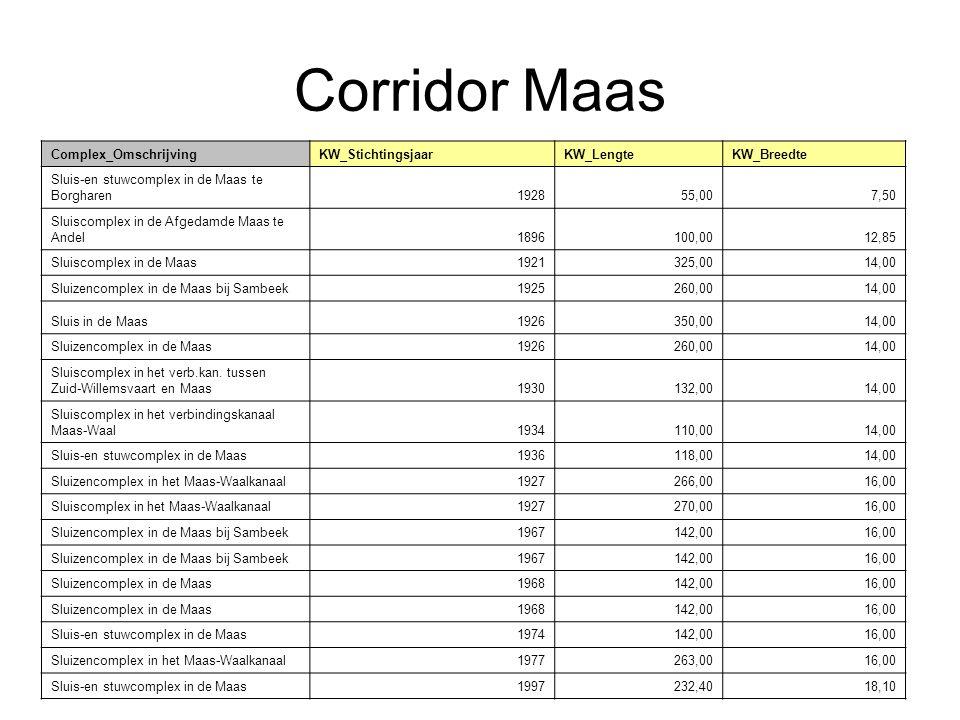Corridor Maas Complex_Omschrijving KW_Stichtingsjaar KW_Lengte
