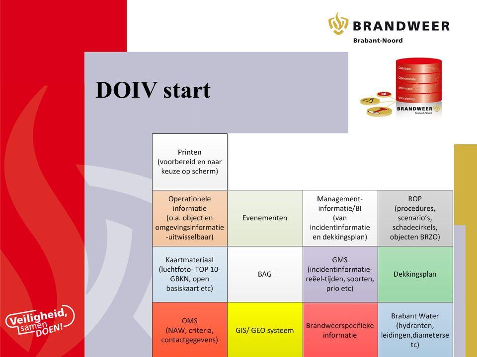 DOIV start