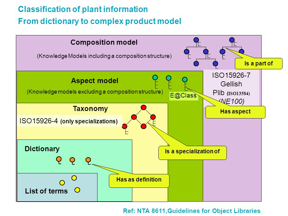 Classification of plant information