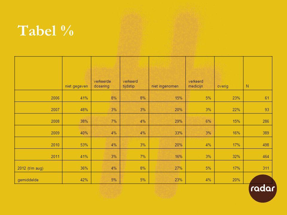 Tabel % niet gegeven verkeerde dosering verkeerd tijdstip