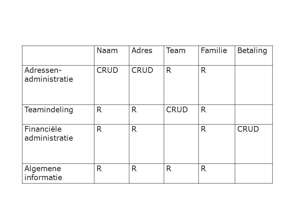 Naam Adres. Team. Familie. Betaling. Adressen-administratie. CRUD. R. Teamindeling. Financiële administratie.
