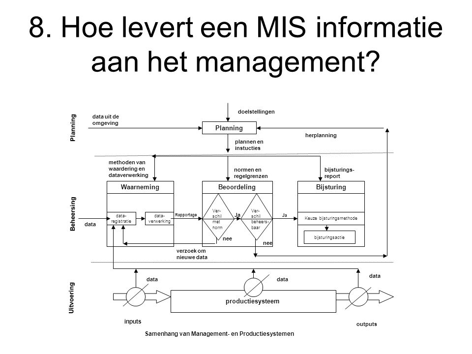 8. Hoe levert een MIS informatie aan het management