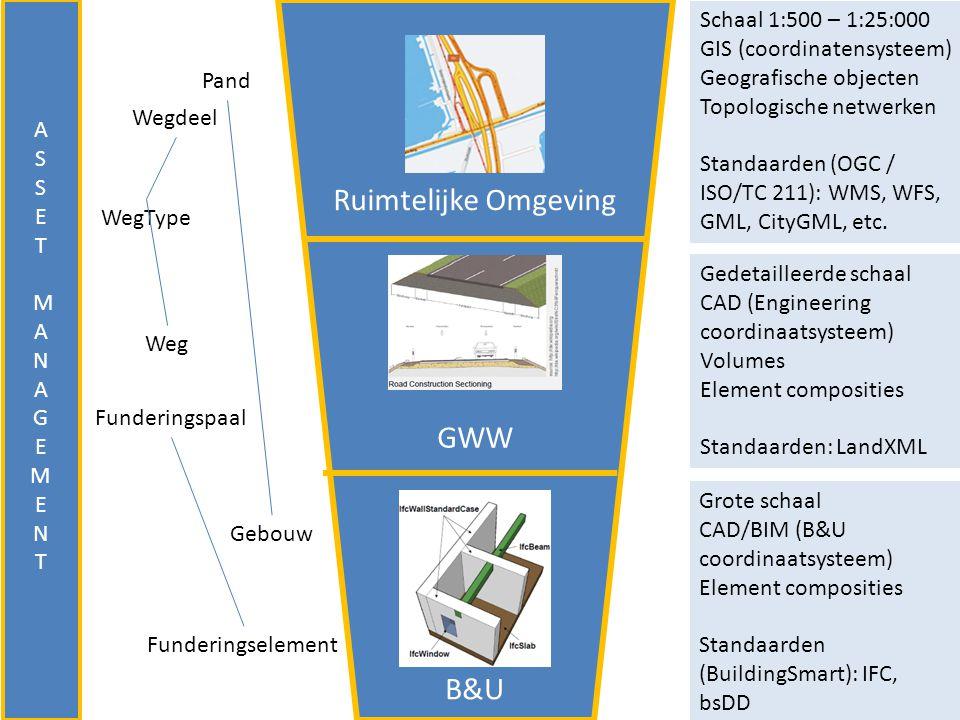 Ruimtelijke Omgeving GWW B&U A S E T M N G Schaal 1:500 – 1:25:000
