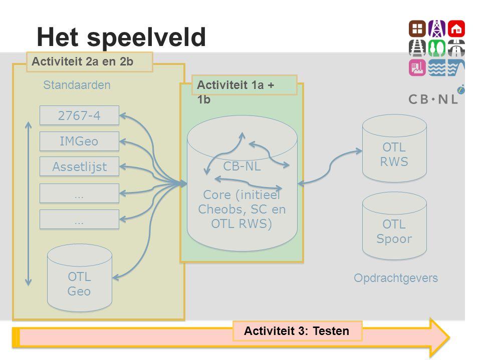Core (initieel Cheobs, SC en OTL RWS)