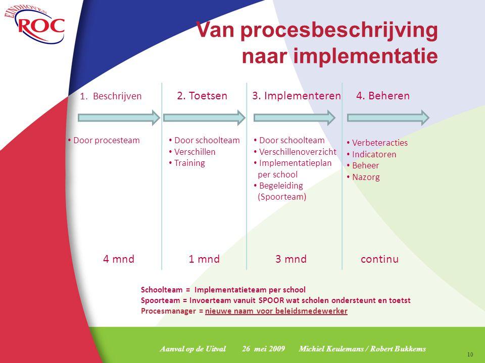 naar implementatie Van procesbeschrijving 2. Toetsen 3. Implementeren