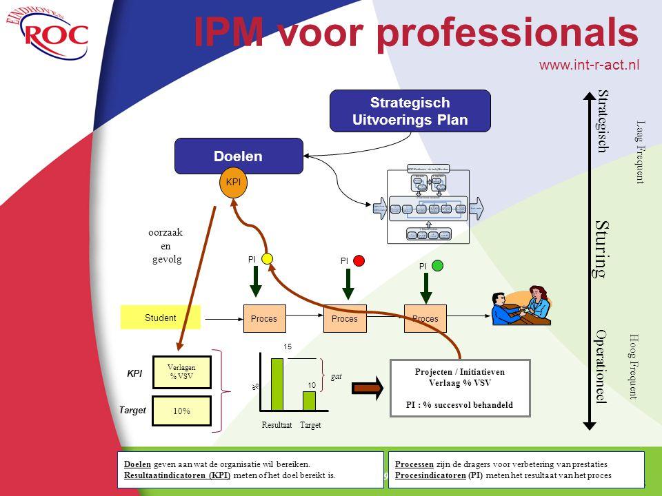 IPM voor professionals