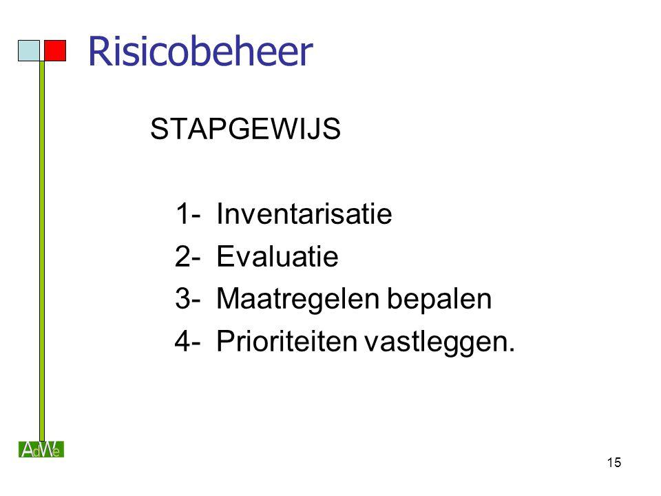 Risicobeheer STAPGEWIJS 1- Inventarisatie 2- Evaluatie