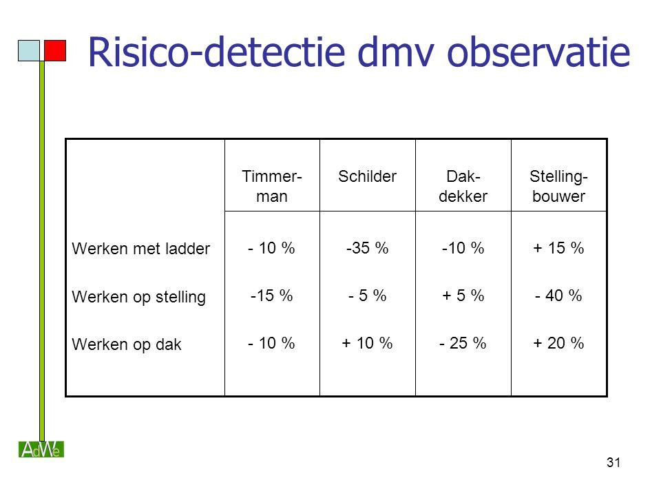 Risico-detectie dmv observatie
