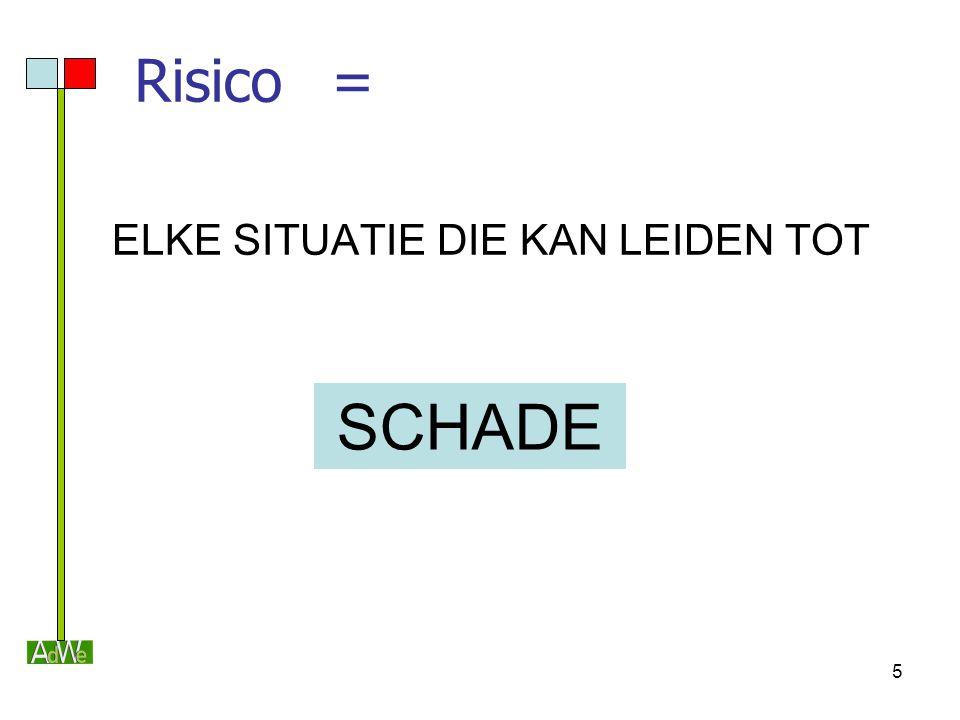 Risico = ELKE SITUATIE DIE KAN LEIDEN TOT SCHADE