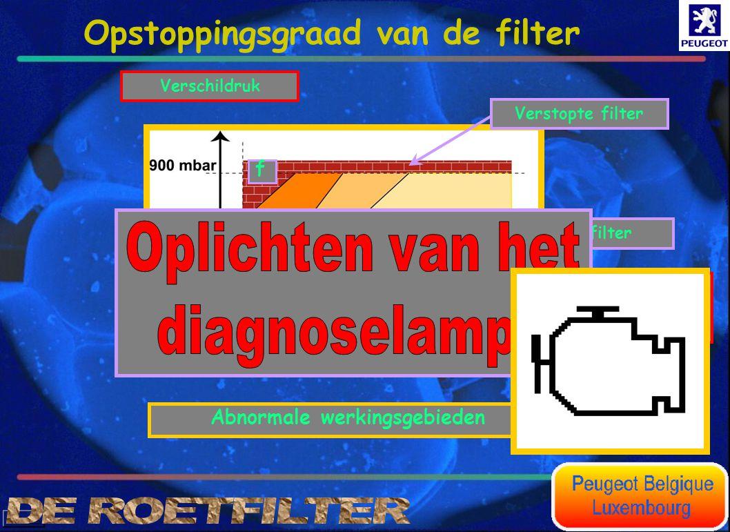 Volumetrisch debiet van de uitlaatgassen(l/h)