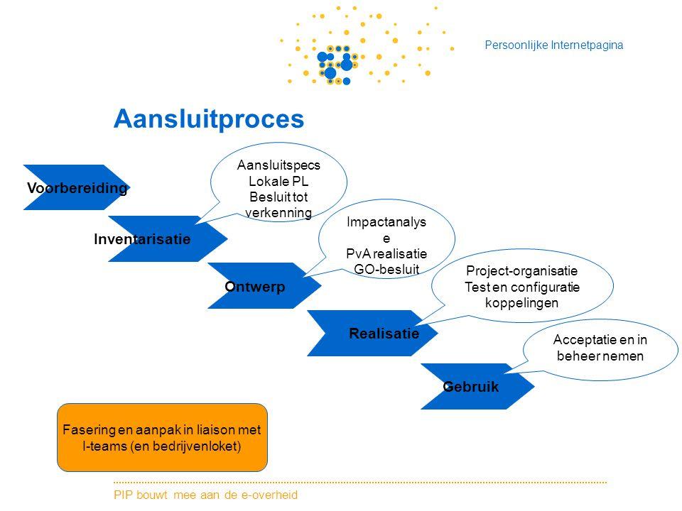 Aansluitproces Voorbereiding Inventarisatie Ontwerp Realisatie Gebruik