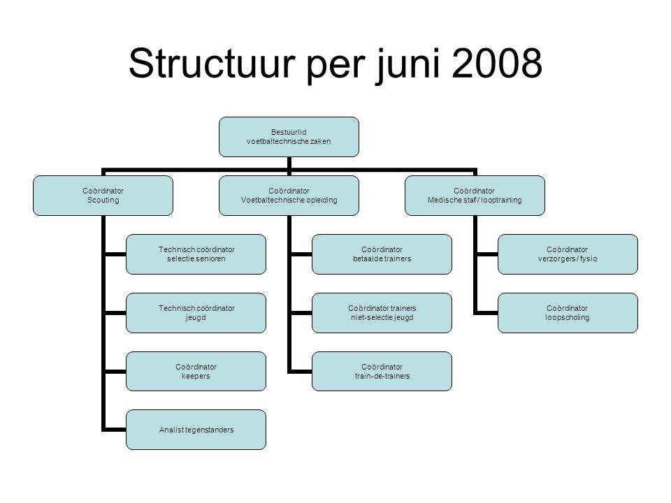 Structuur per juni 2008
