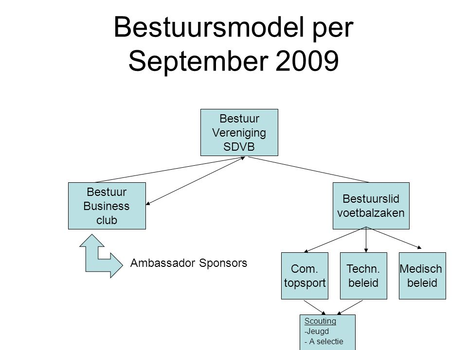 Bestuursmodel per September 2009