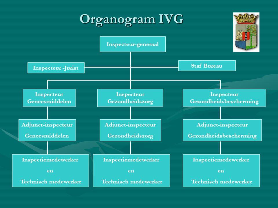 Organogram IVG Inspecteur-generaal Staf Bureau Inspecteur -Jurist