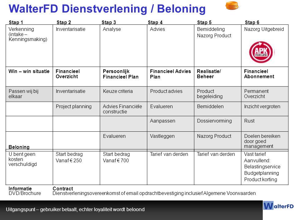 WalterFD Dienstverlening / Beloning