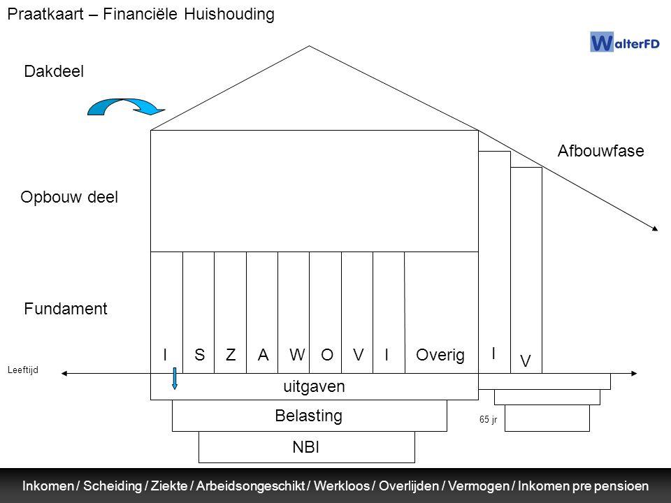 Praatkaart – Financiële Huishouding