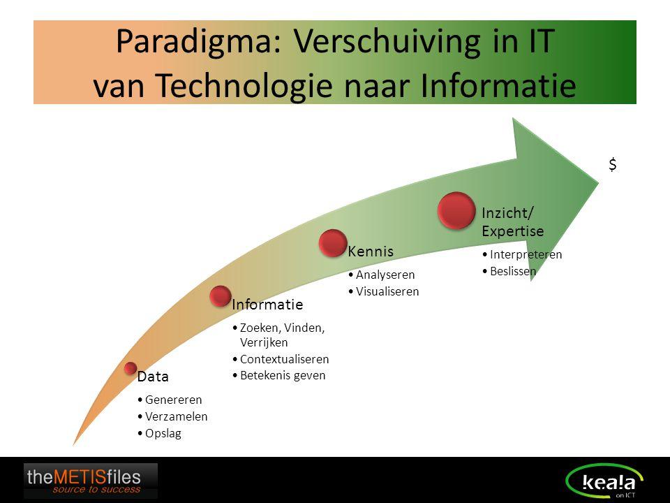 Paradigma: Verschuiving in IT van Technologie naar Informatie
