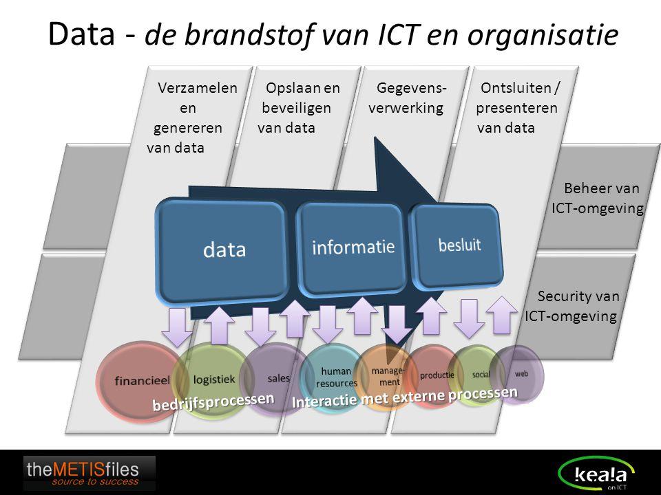 Data - de brandstof van ICT en organisatie