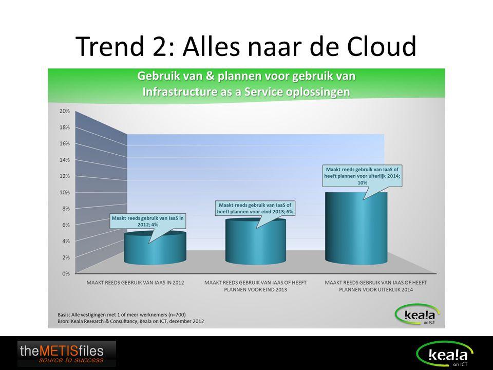 Trend 2: Alles naar de Cloud
