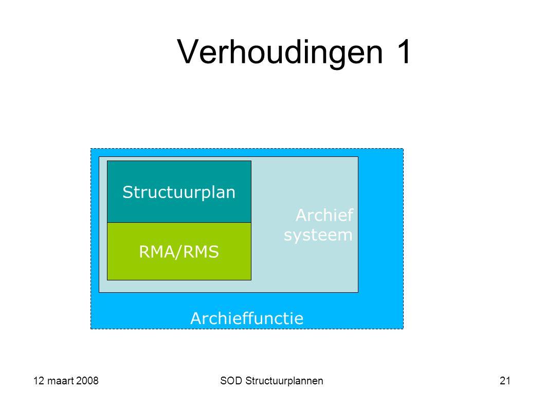 Verhoudingen 1 Structuurplan Archief systeem Archieffunctie RMA/RMS