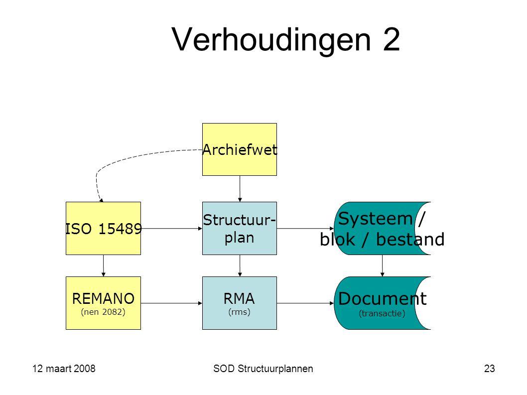Verhoudingen 2 Systeem / blok / bestand Document Archiefwet ISO 15489