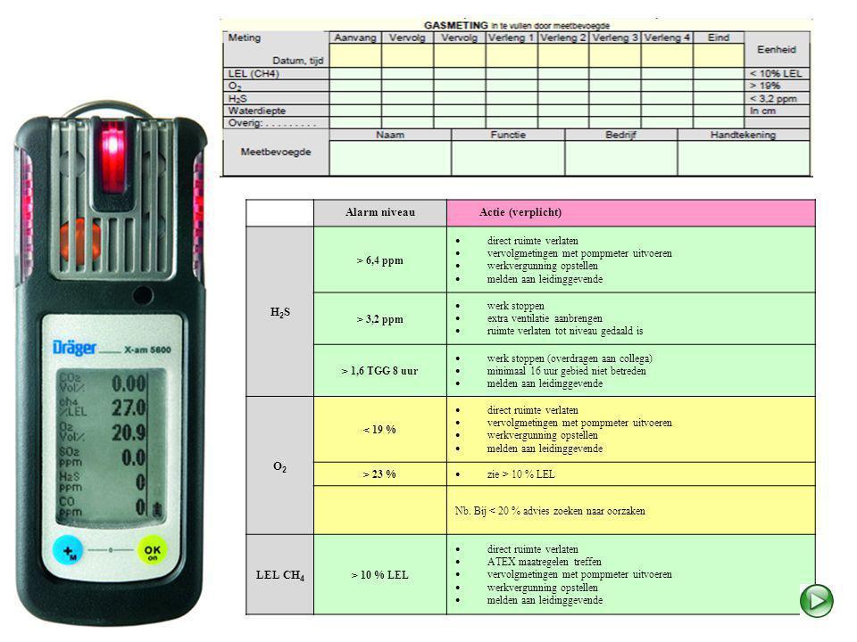 Alarm niveau Actie (verplicht) H2S O2 LEL CH4 > 6,4 ppm