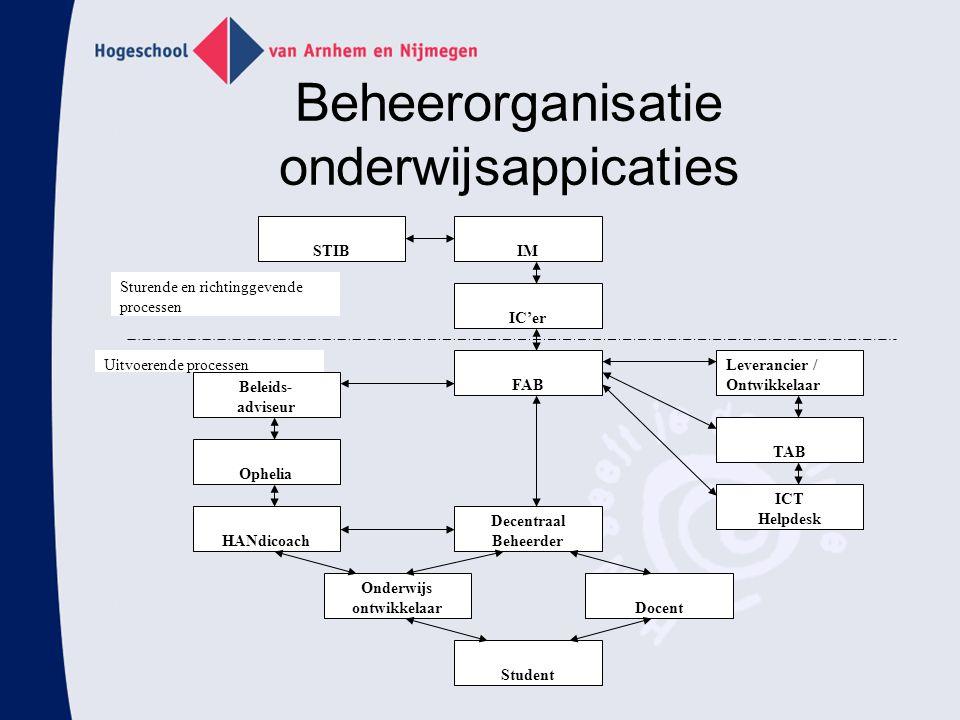 Beheerorganisatie onderwijsappicaties