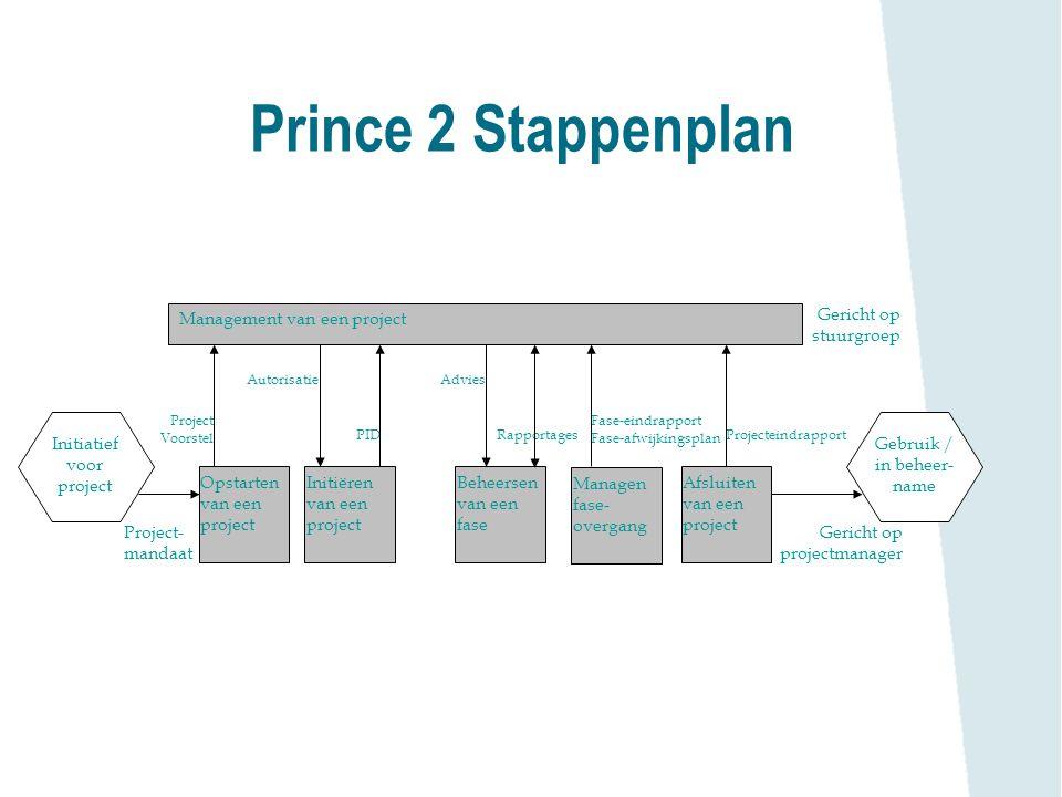 Prince 2 Stappenplan Management van een project