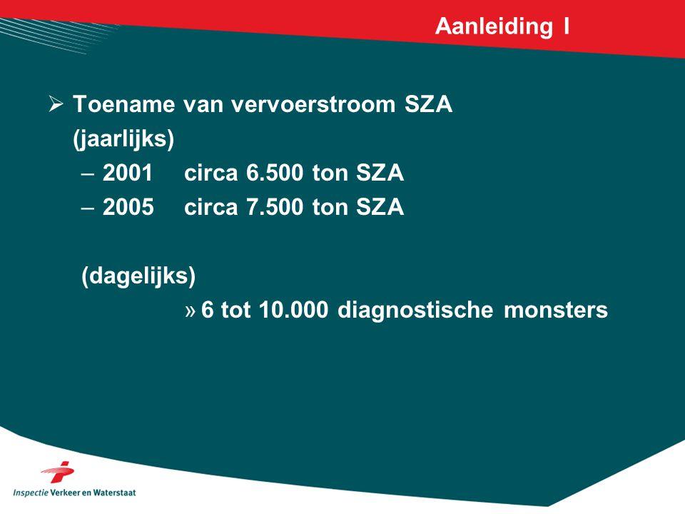 Aanleiding I Toename van vervoerstroom SZA. (jaarlijks) 2001 circa 6.500 ton SZA. 2005 circa 7.500 ton SZA.