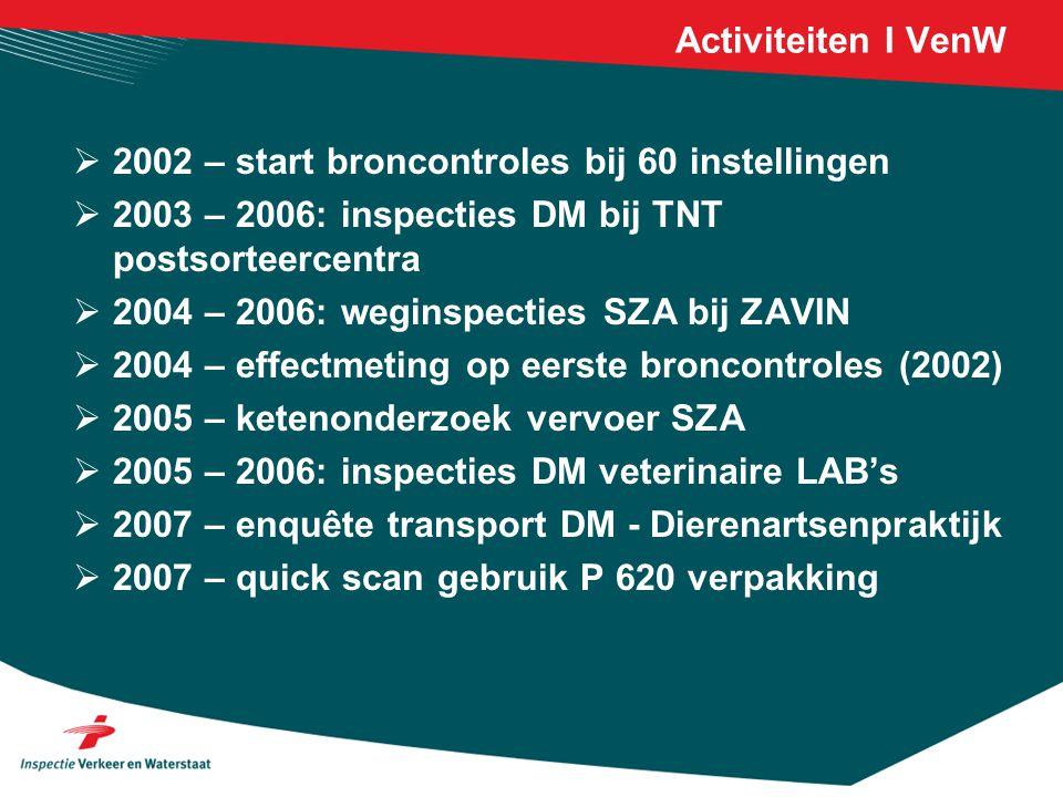 Activiteiten I VenW 2002 – start broncontroles bij 60 instellingen. 2003 – 2006: inspecties DM bij TNT postsorteercentra.
