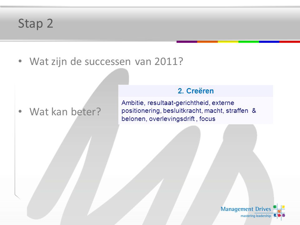 Stap 2 Wat zijn de successen van 2011 Wat kan beter 2. Creëren