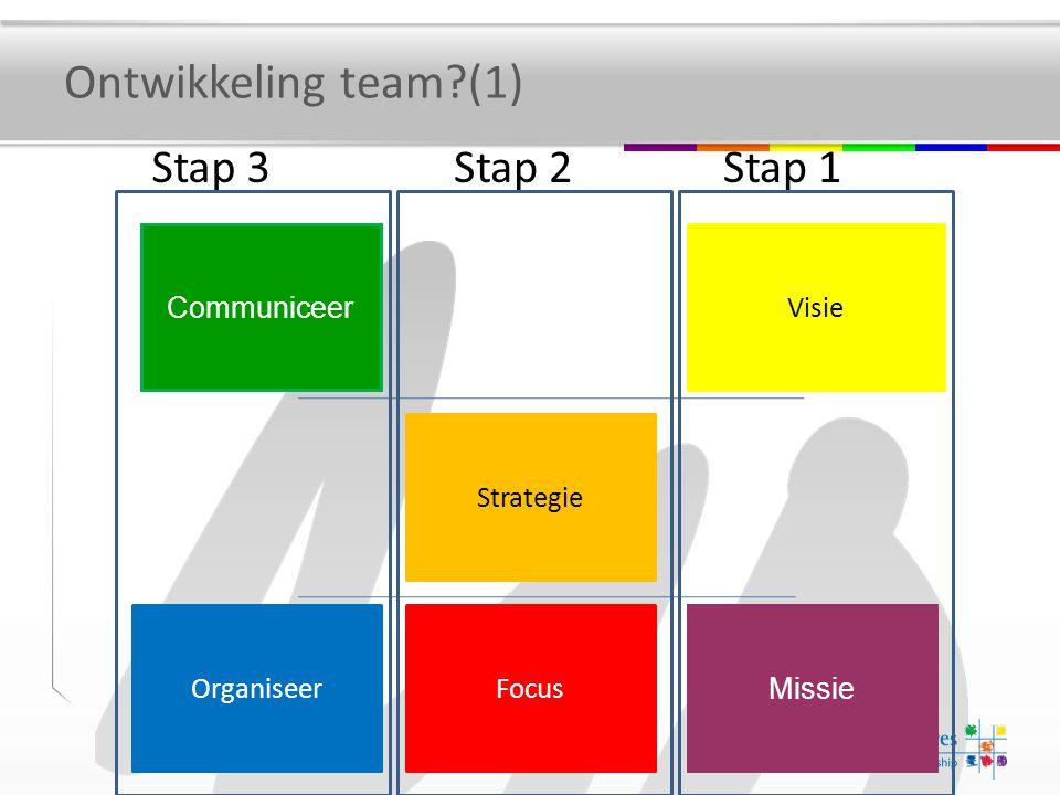 Ontwikkeling team (1) Stap 3 Stap 2 Stap 1 Communiceer Visie Strategie
