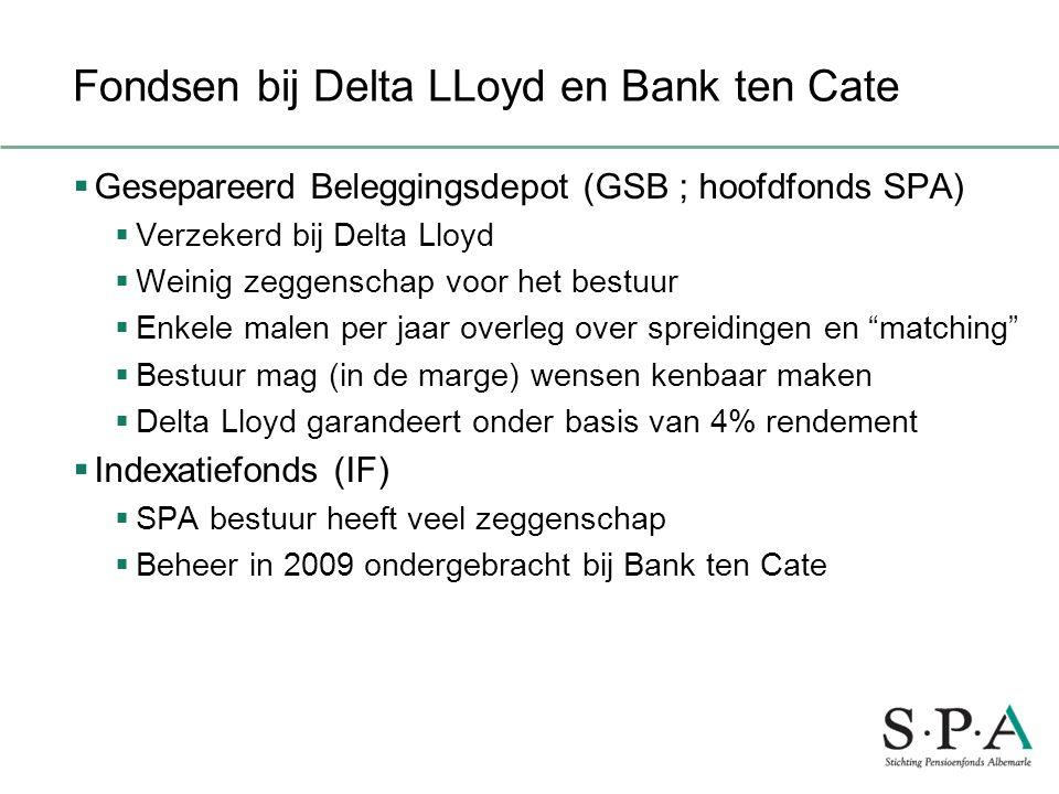 Fondsen bij Delta LLoyd en Bank ten Cate