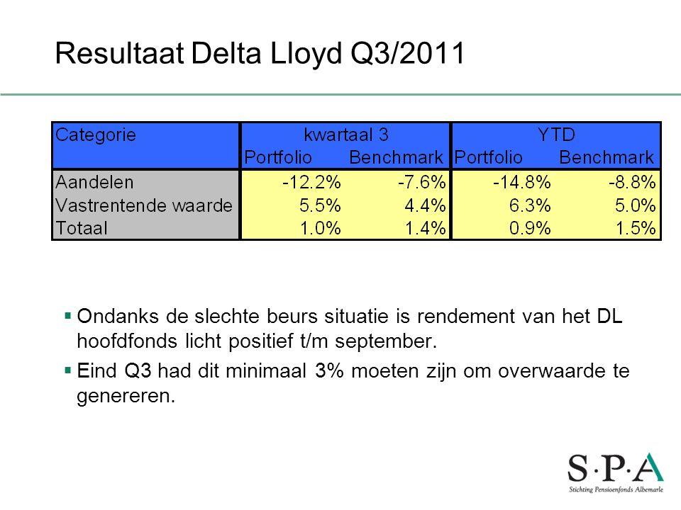 Resultaat Delta Lloyd Q3/2011