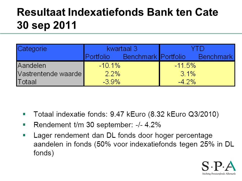 Resultaat Indexatiefonds Bank ten Cate 30 sep 2011
